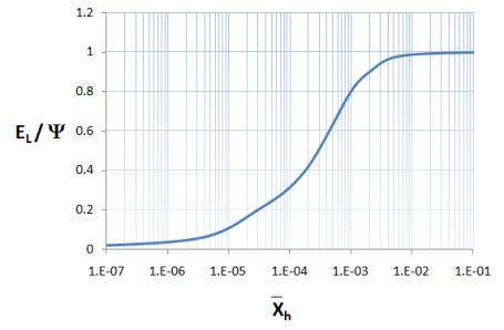 Pressure Loss Calculations